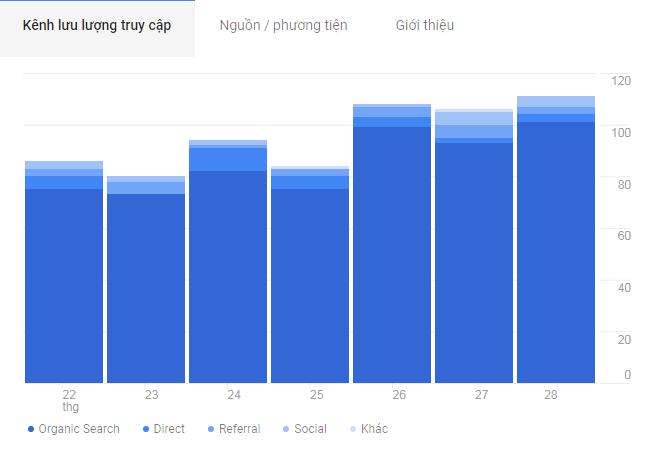 ket-qua-kiemtienbaobao-Google-Analytics